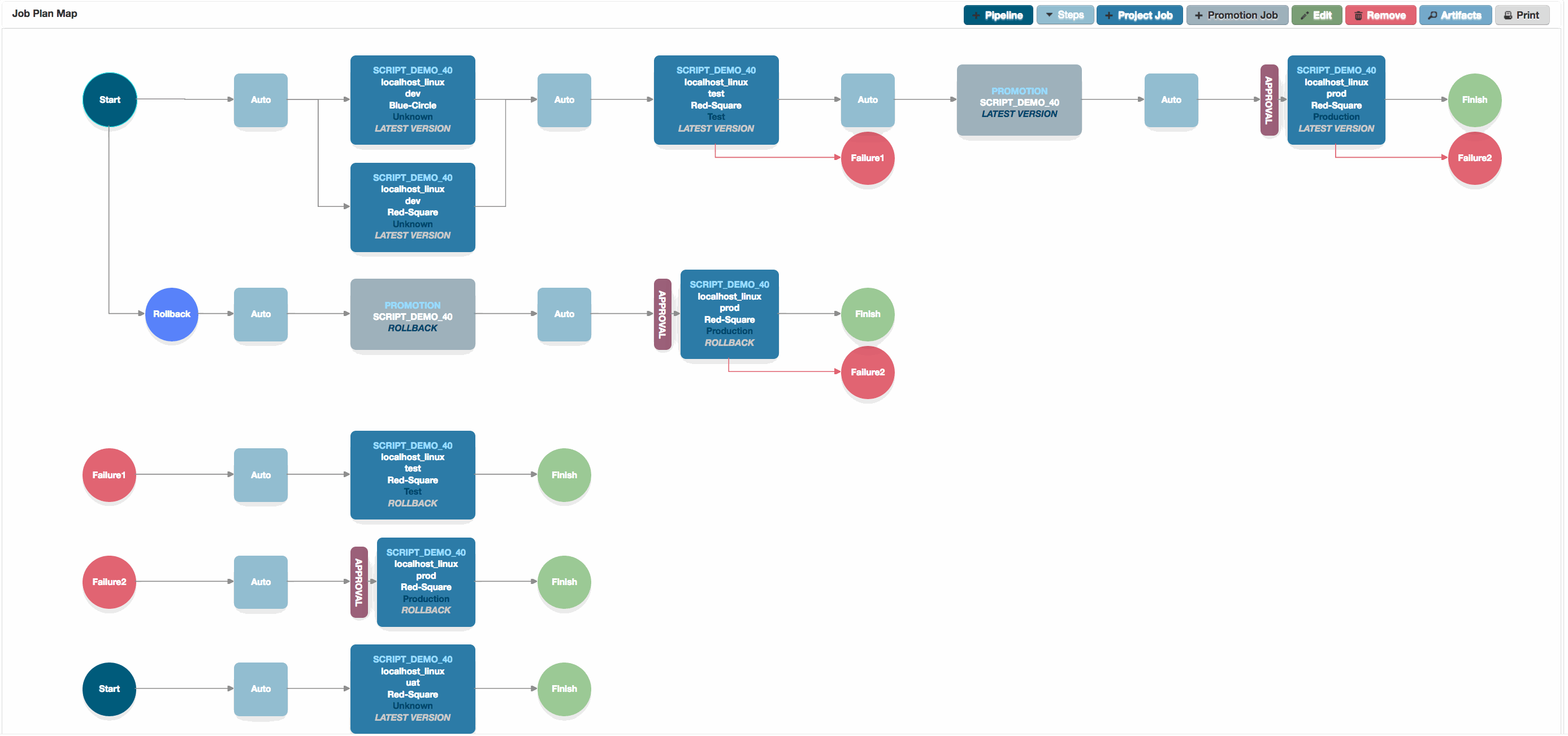 Move from Continuous Integration to Continuous Delivery with Jenkins